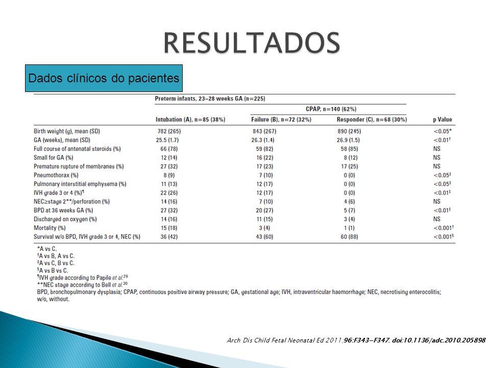 Dados clínicos do pacientes