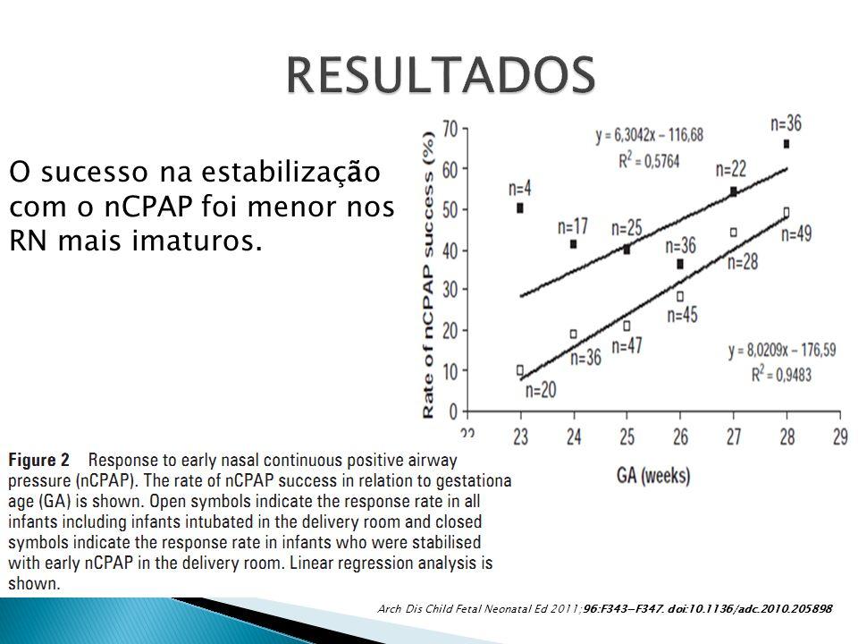 RESULTADOS O sucesso na estabilização com o nCPAP foi menor nos RN mais imaturos.