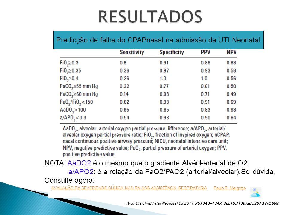 Predicção de falha do CPAPnasal na admissão da UTI Neonatal