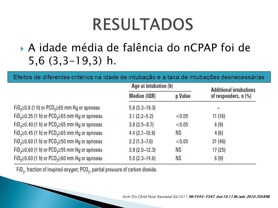 RESULTADOS A idade média de falência do nCPAP foi de 5,6 (3,3-19,3) h.