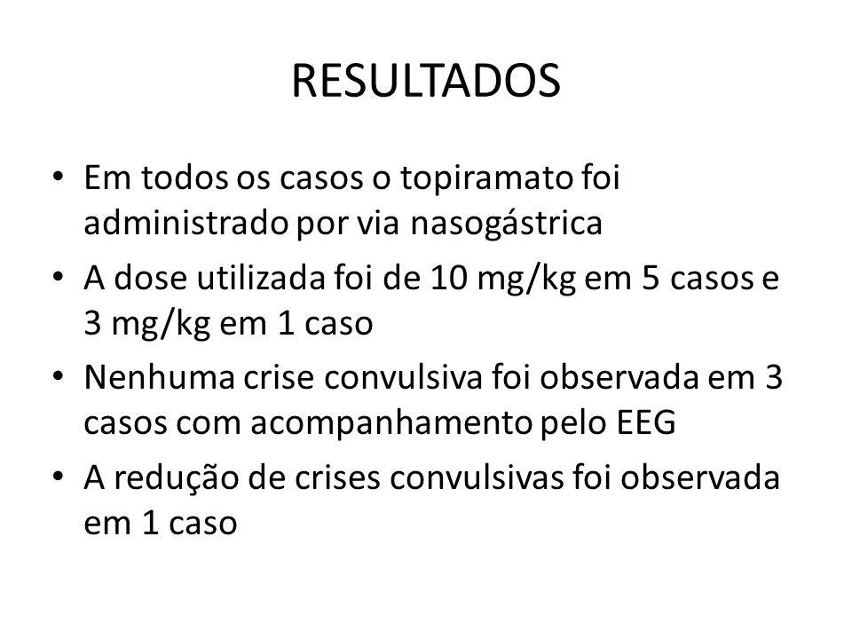 RESULTADOS Em todos os casos o topiramato foi administrado por via nasogástrica. A dose utilizada foi de 10 mg/kg em 5 casos e 3 mg/kg em 1 caso.