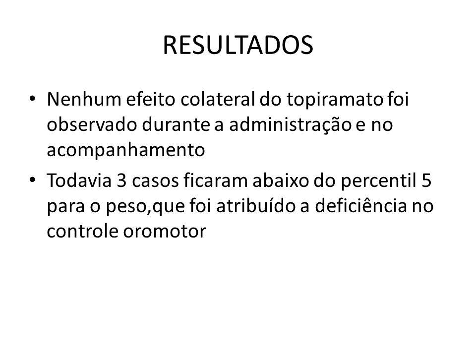 RESULTADOS Nenhum efeito colateral do topiramato foi observado durante a administração e no acompanhamento.