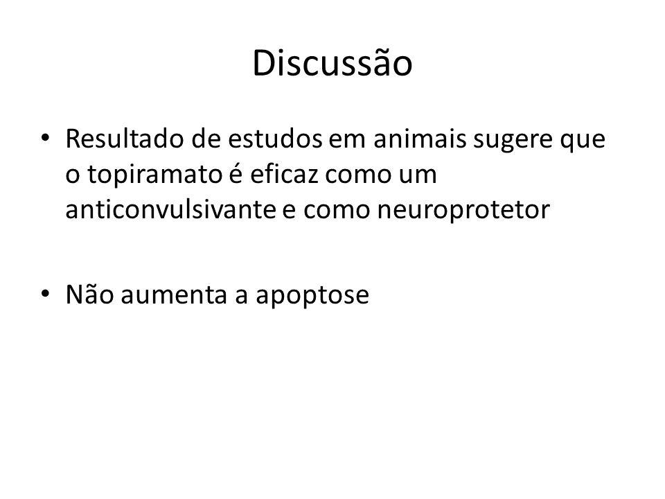 Discussão Resultado de estudos em animais sugere que o topiramato é eficaz como um anticonvulsivante e como neuroprotetor.