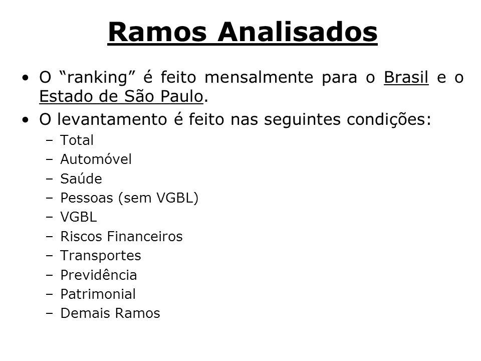 Ramos AnalisadosO ranking é feito mensalmente para o Brasil e o Estado de São Paulo. O levantamento é feito nas seguintes condições: