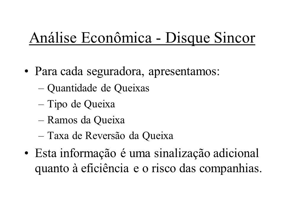Análise Econômica - Disque Sincor