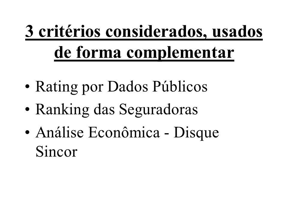 3 critérios considerados, usados de forma complementar
