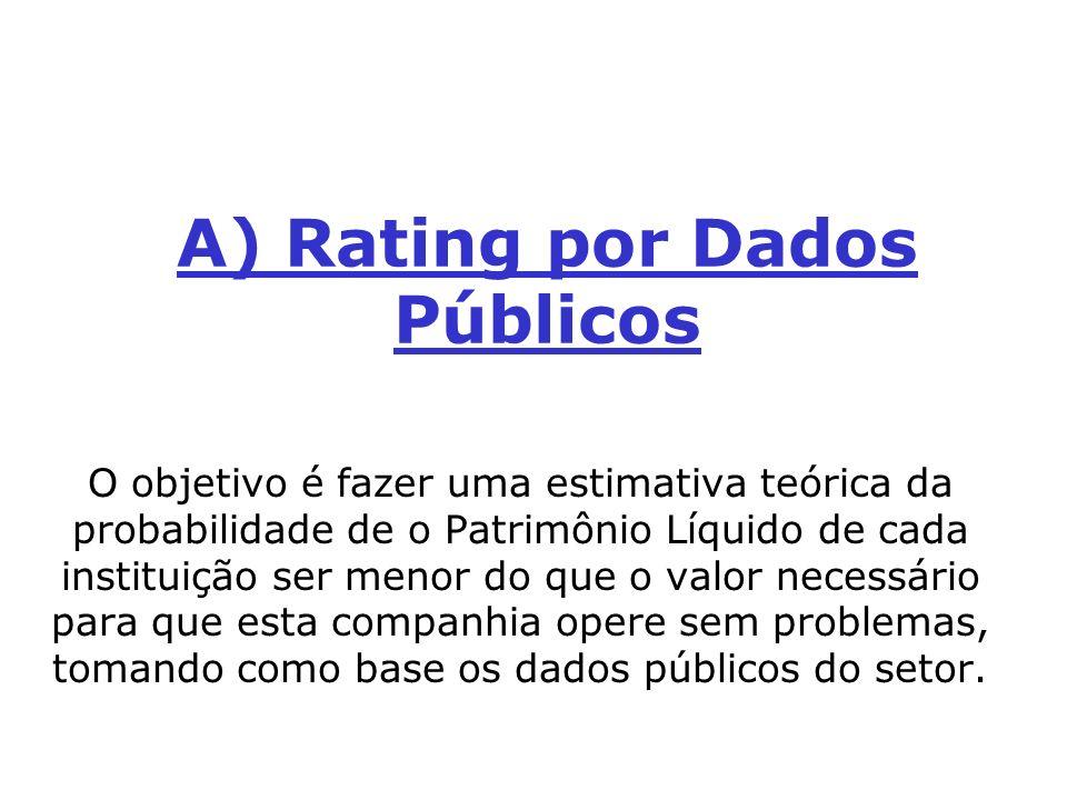 A) Rating por Dados Públicos
