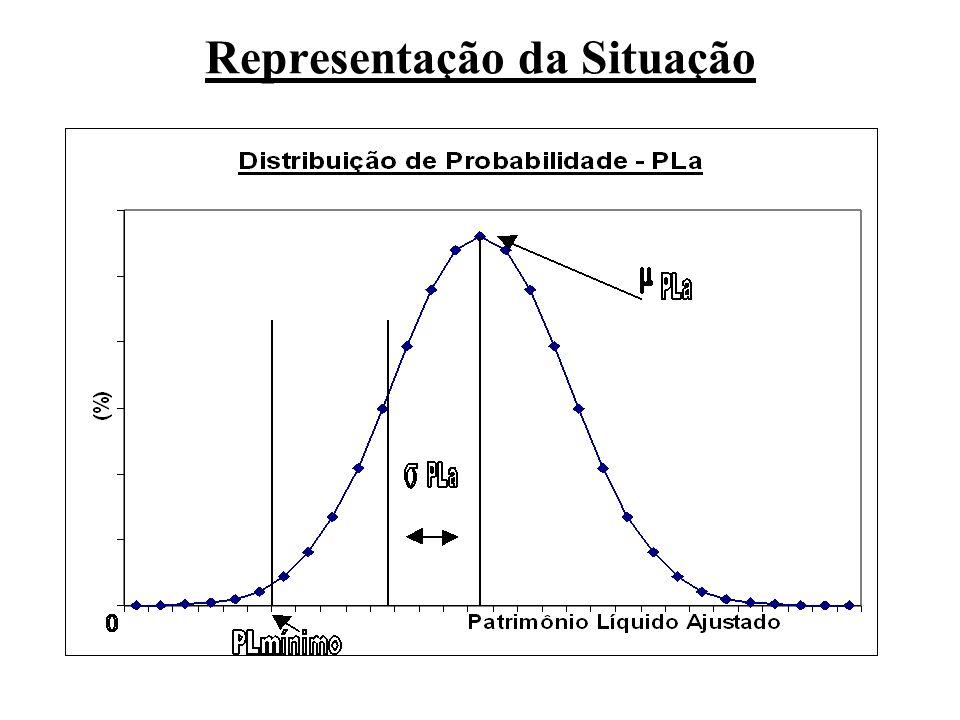 Representação da Situação