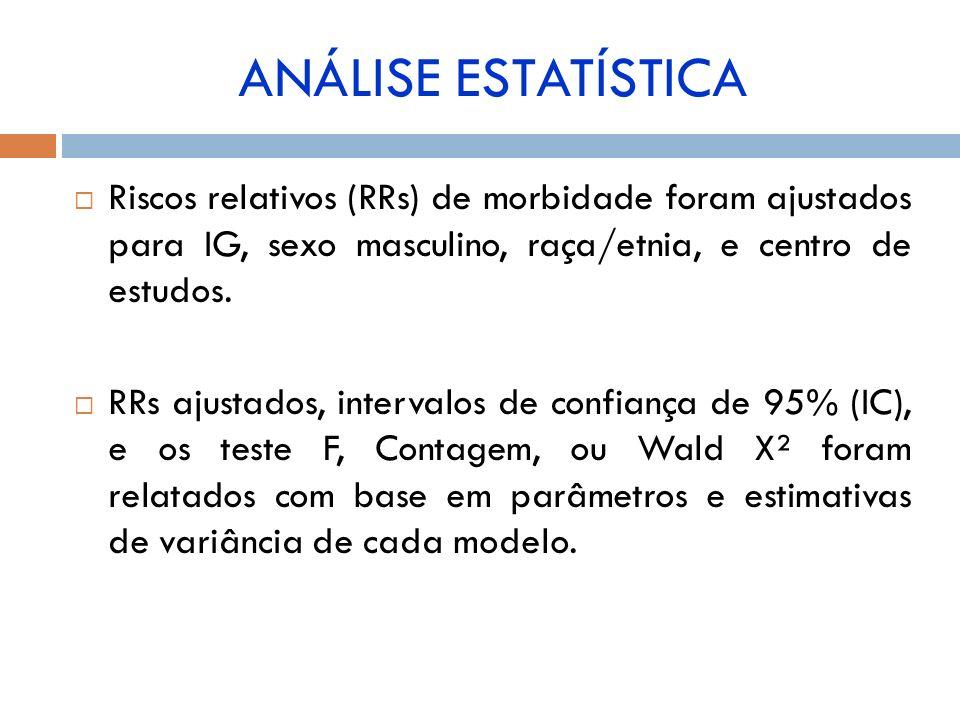 ANÁLISE ESTATÍSTICA Riscos relativos (RRs) de morbidade foram ajustados para IG, sexo masculino, raça/etnia, e centro de estudos.