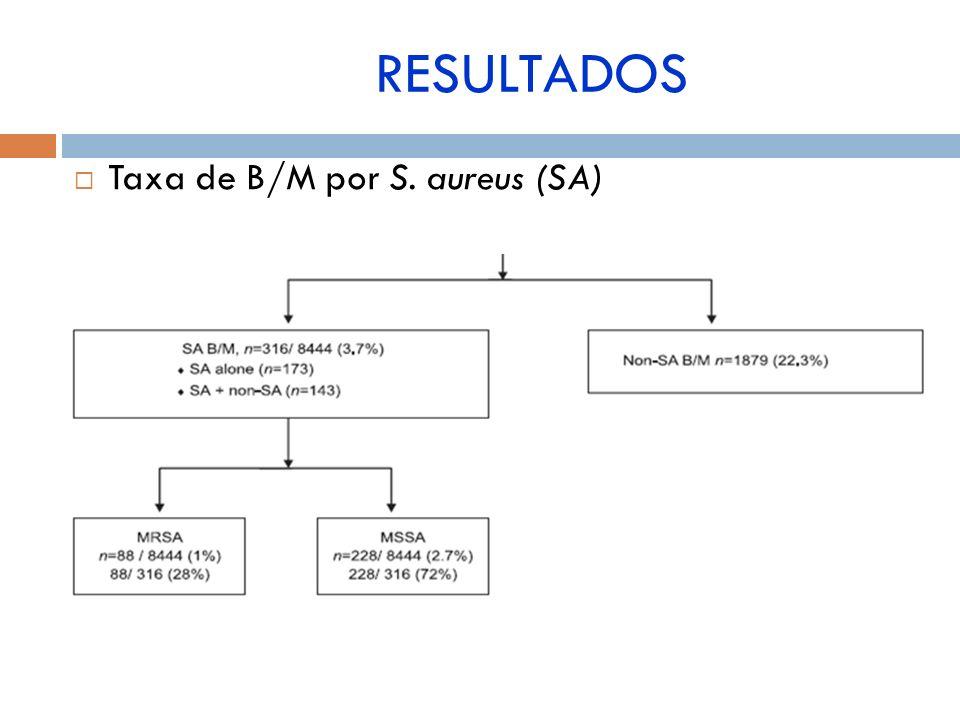 RESULTADOS Taxa de B/M por S. aureus (SA)