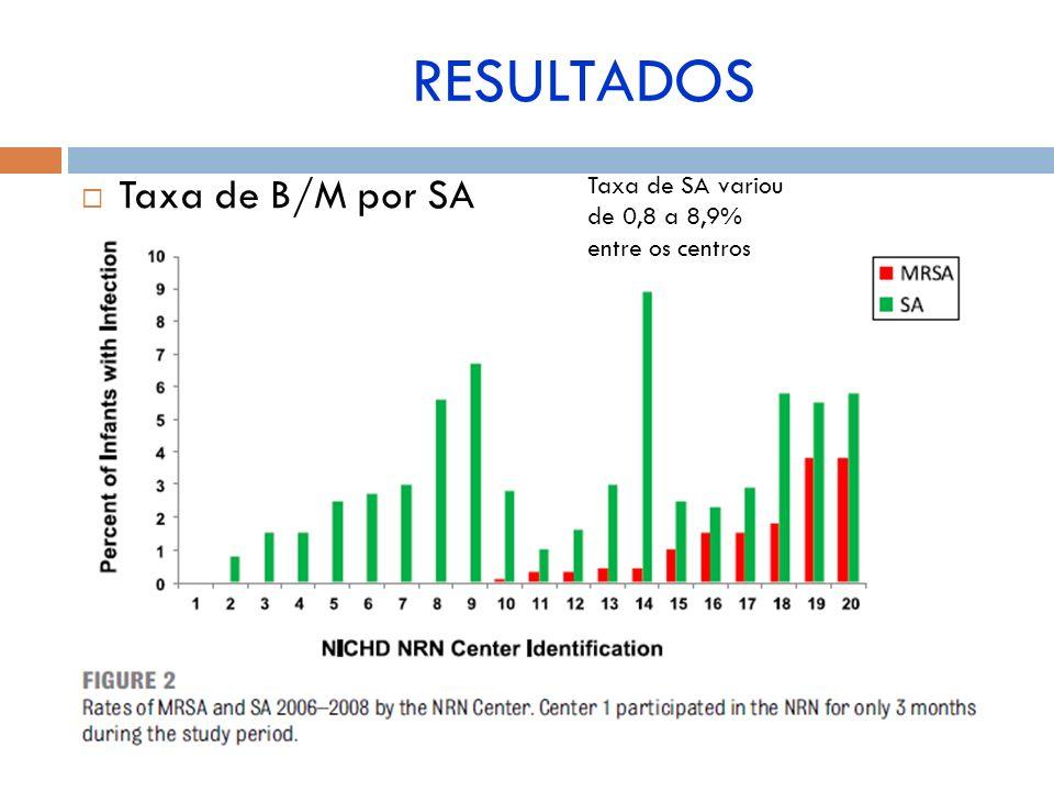 RESULTADOS Taxa de B/M por SA Taxa de SA variou de 0,8 a 8,9%