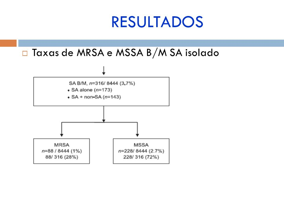 RESULTADOS Taxas de MRSA e MSSA B/M SA isolado