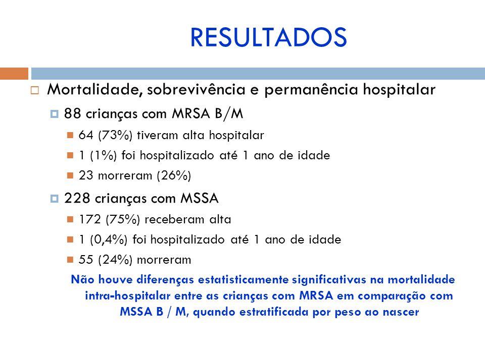 RESULTADOS Mortalidade, sobrevivência e permanência hospitalar