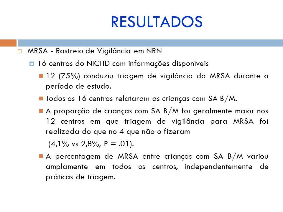 RESULTADOS MRSA - Rastreio de Vigilância em NRN