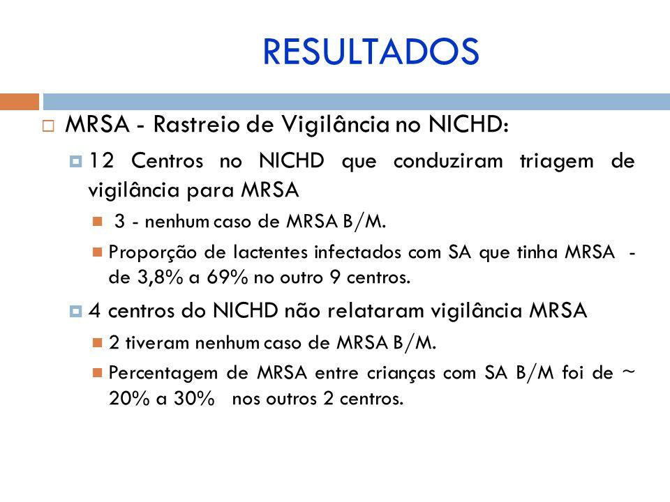 RESULTADOS MRSA - Rastreio de Vigilância no NICHD: