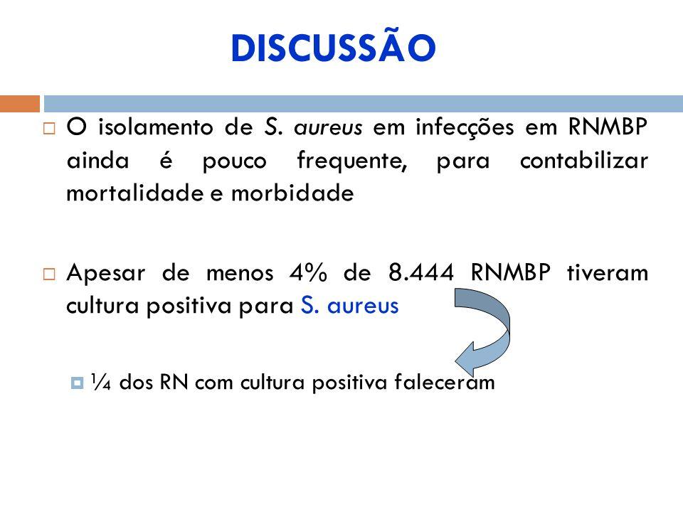 DISCUSSÃO O isolamento de S. aureus em infecções em RNMBP ainda é pouco frequente, para contabilizar mortalidade e morbidade.