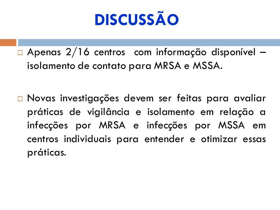 DISCUSSÃO Apenas 2/16 centros com informação disponível – isolamento de contato para MRSA e MSSA.