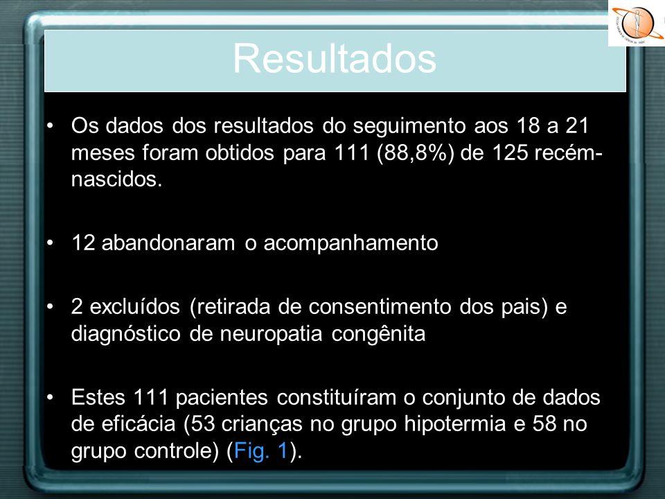Resultados Os dados dos resultados do seguimento aos 18 a 21 meses foram obtidos para 111 (88,8%) de 125 recém-nascidos.