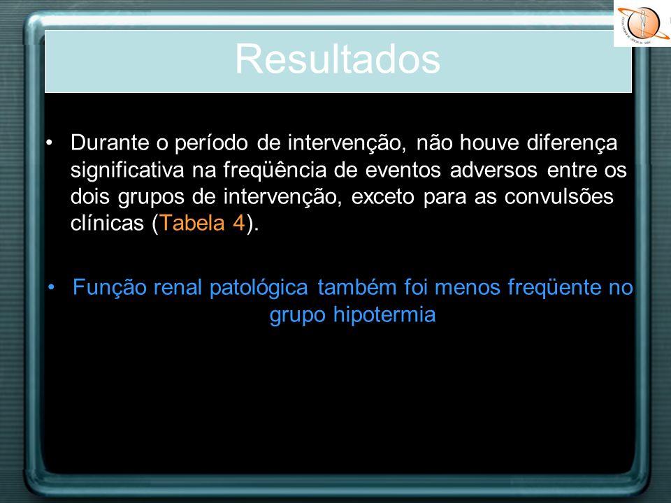 Função renal patológica também foi menos freqüente no grupo hipotermia