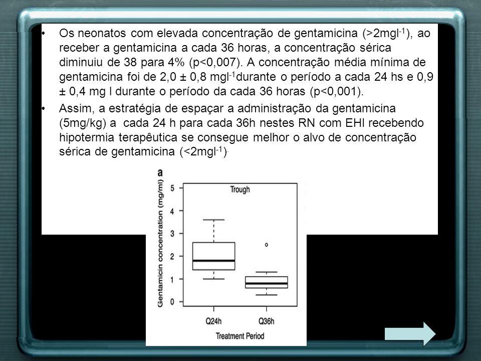 Os neonatos com elevada concentração de gentamicina (>2mgl-1), ao receber a gentamicina a cada 36 horas, a concentração sérica diminuiu de 38 para 4% (p<0,007). A concentração média mínima de gentamicina foi de 2,0 ± 0,8 mgl-1durante o período a cada 24 hs e 0,9 ± 0,4 mg l durante o período da cada 36 horas (p<0,001).