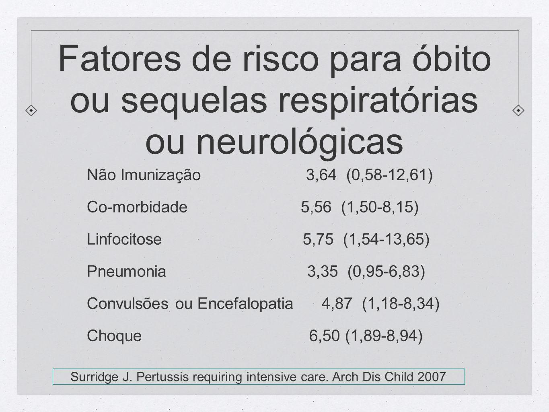 Fatores de risco para óbito ou sequelas respiratórias ou neurológicas