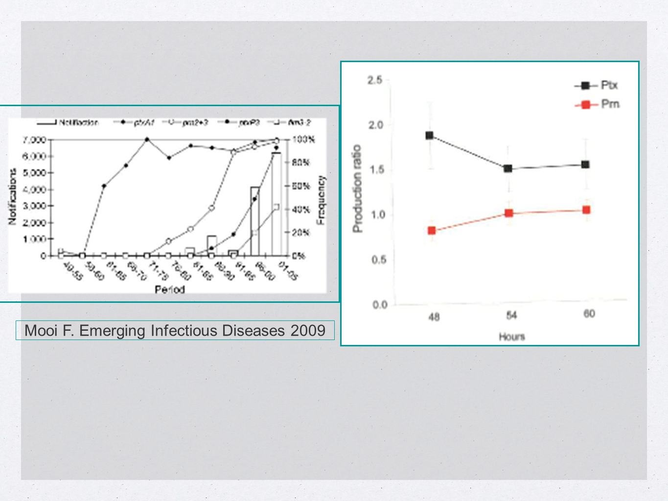 Mooi F. Emerging Infectious Diseases 2009