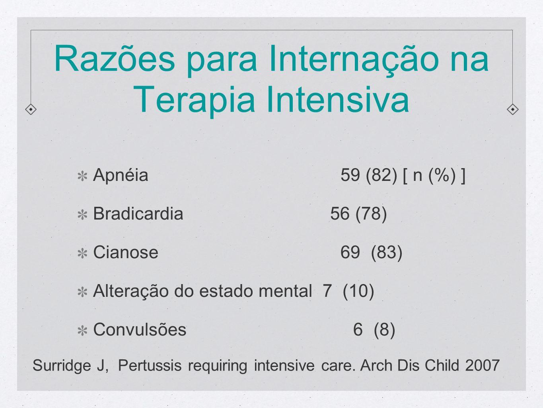 Razões para Internação na Terapia Intensiva