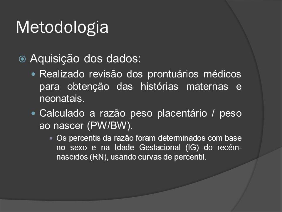 Metodologia Aquisição dos dados: