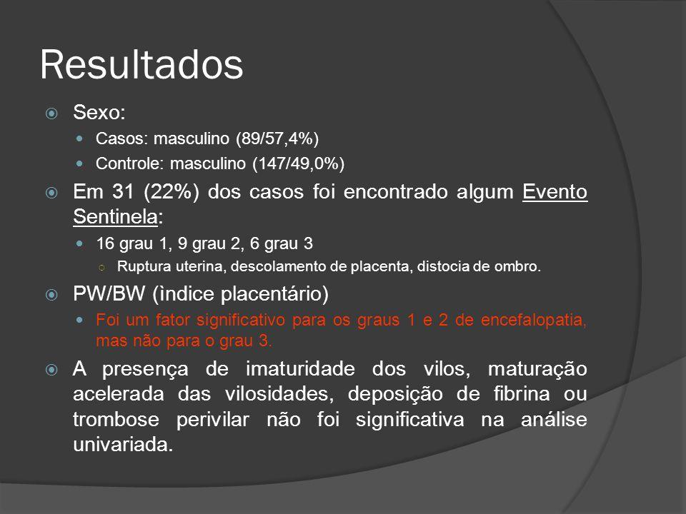 Resultados Sexo: Casos: masculino (89/57,4%) Controle: masculino (147/49,0%) Em 31 (22%) dos casos foi encontrado algum Evento Sentinela: