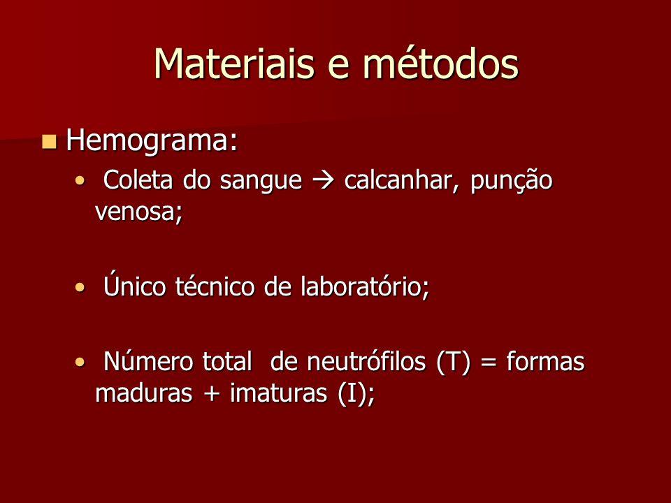 Materiais e métodos Hemograma: