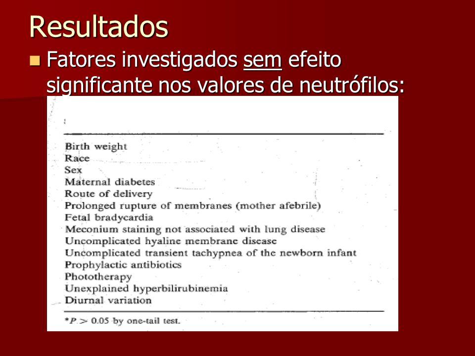 Resultados Fatores investigados sem efeito significante nos valores de neutrófilos: