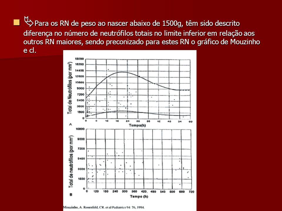 Para os RN de peso ao nascer abaixo de 1500g, têm sido descrito diferença no número de neutrófilos totais no limite inferior em relação aos outros RN maiores, sendo preconizado para estes RN o gráfico de Mouzinho e cl.