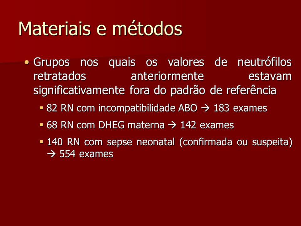 Materiais e métodos Grupos nos quais os valores de neutrófilos retratados anteriormente estavam significativamente fora do padrão de referência.