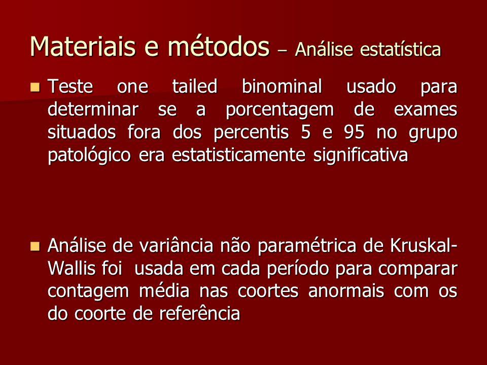 Materiais e métodos – Análise estatística