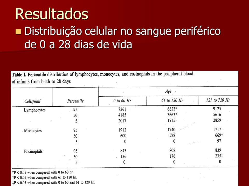 Resultados Distribuição celular no sangue periférico de 0 a 28 dias de vida