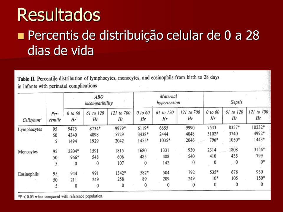 Resultados Percentis de distribuição celular de 0 a 28 dias de vida