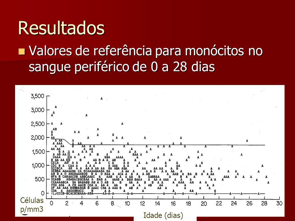 Resultados Valores de referência para monócitos no sangue periférico de 0 a 28 dias. Células. p/mm3.