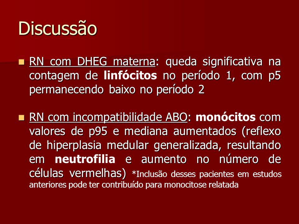 Discussão RN com DHEG materna: queda significativa na contagem de linfócitos no período 1, com p5 permanecendo baixo no período 2.