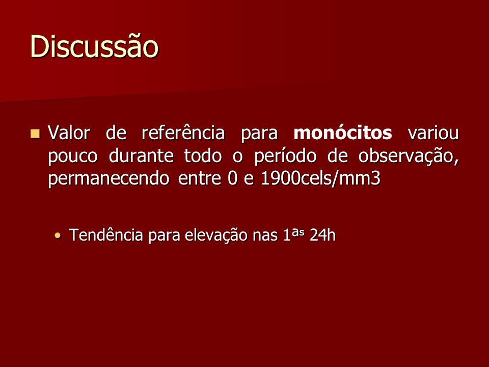 Discussão Valor de referência para monócitos variou pouco durante todo o período de observação, permanecendo entre 0 e 1900cels/mm3.