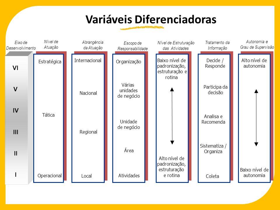 Variáveis Diferenciadoras