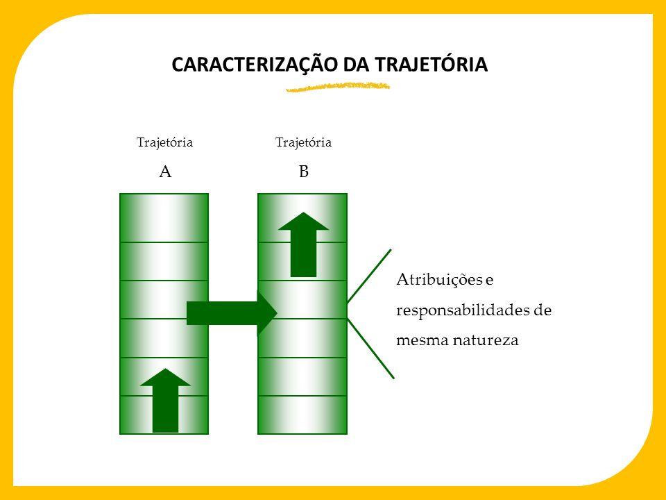 CARACTERIZAÇÃO DA TRAJETÓRIA