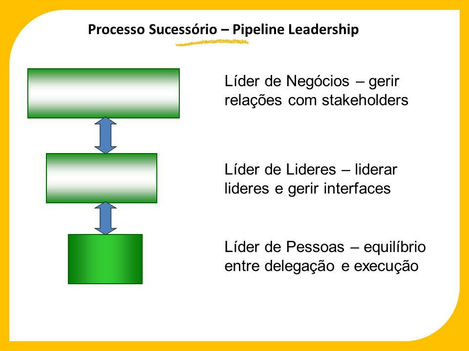Processo Sucessório – Pipeline Leadership