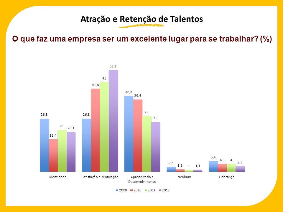Atração e Retenção de Talentos