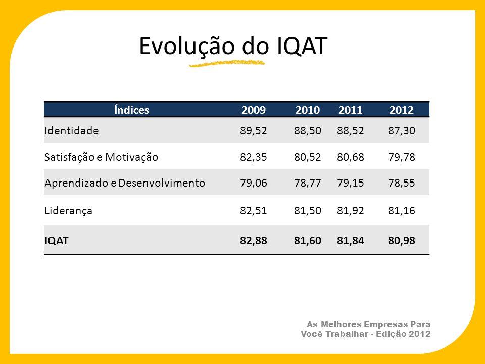Evolução do IQAT Índices 2009 2010 2011 2012 Identidade 89,52 88,50