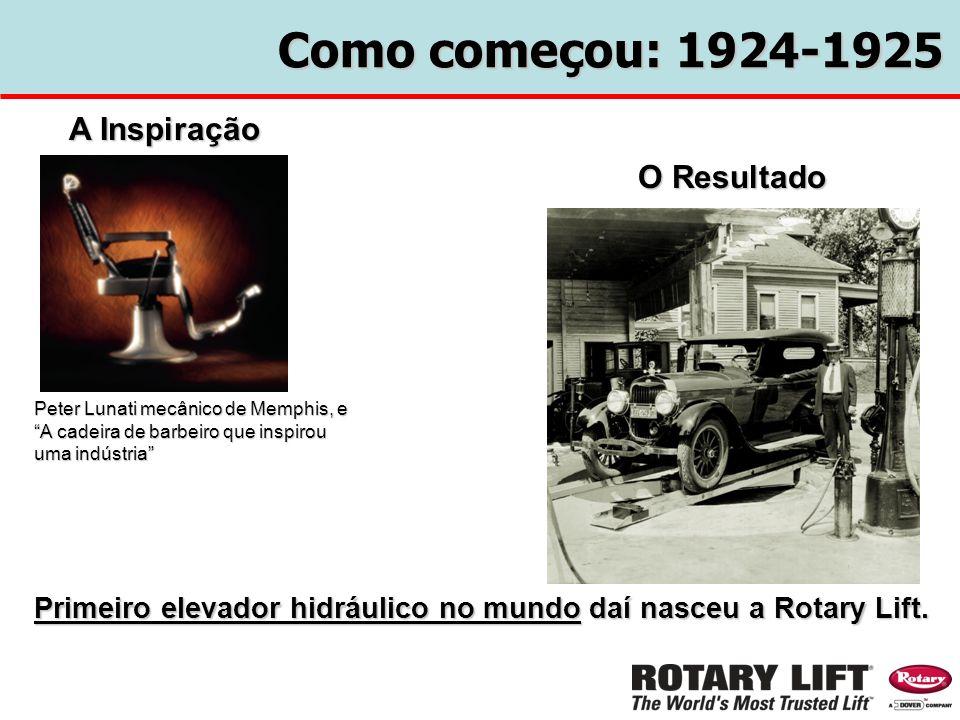 Como começou: 1924-1925 A Inspiração O Resultado