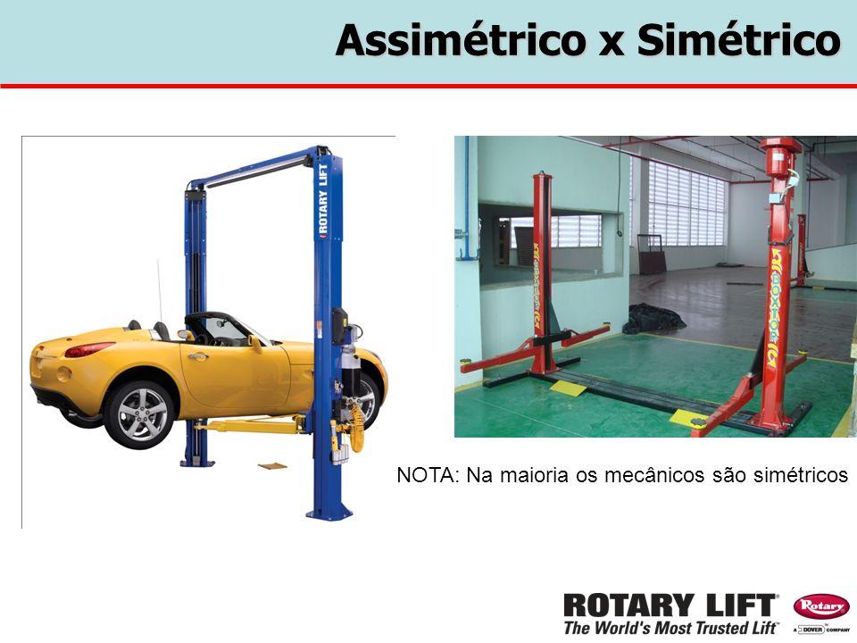 Assimétrico x Simétrico
