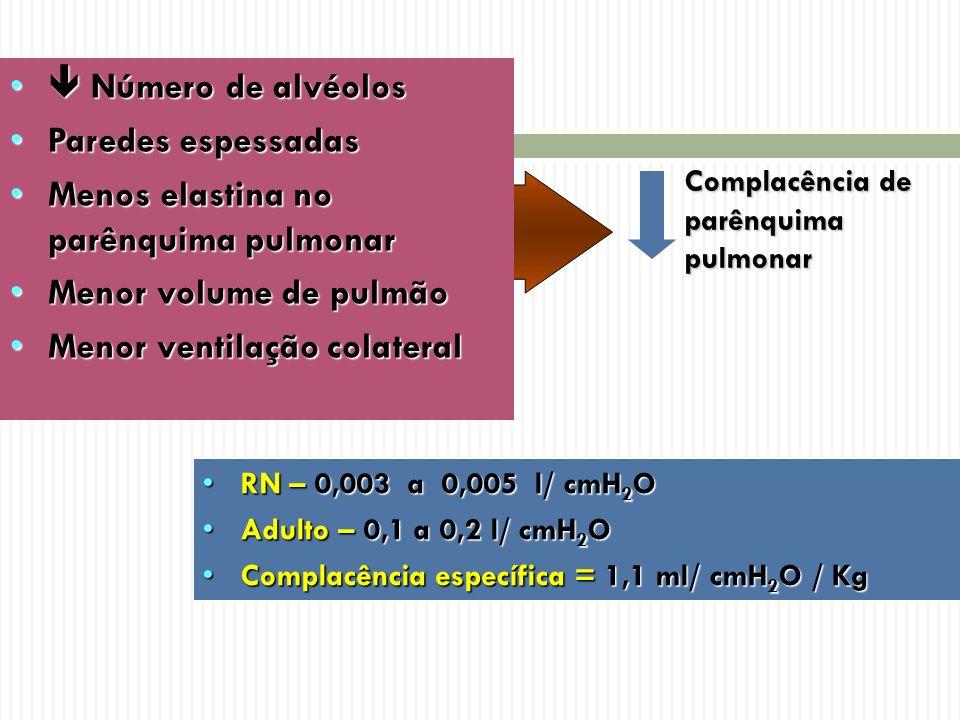 Menos elastina no parênquima pulmonar Menor volume de pulmão