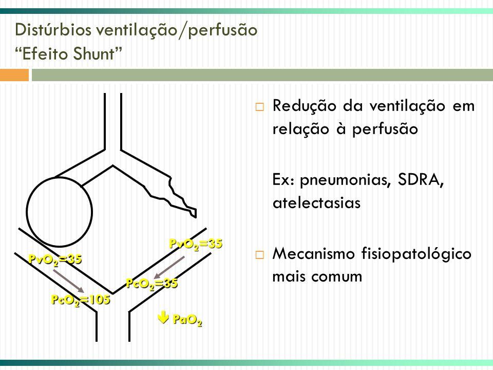 Distúrbios ventilação/perfusão Efeito Shunt