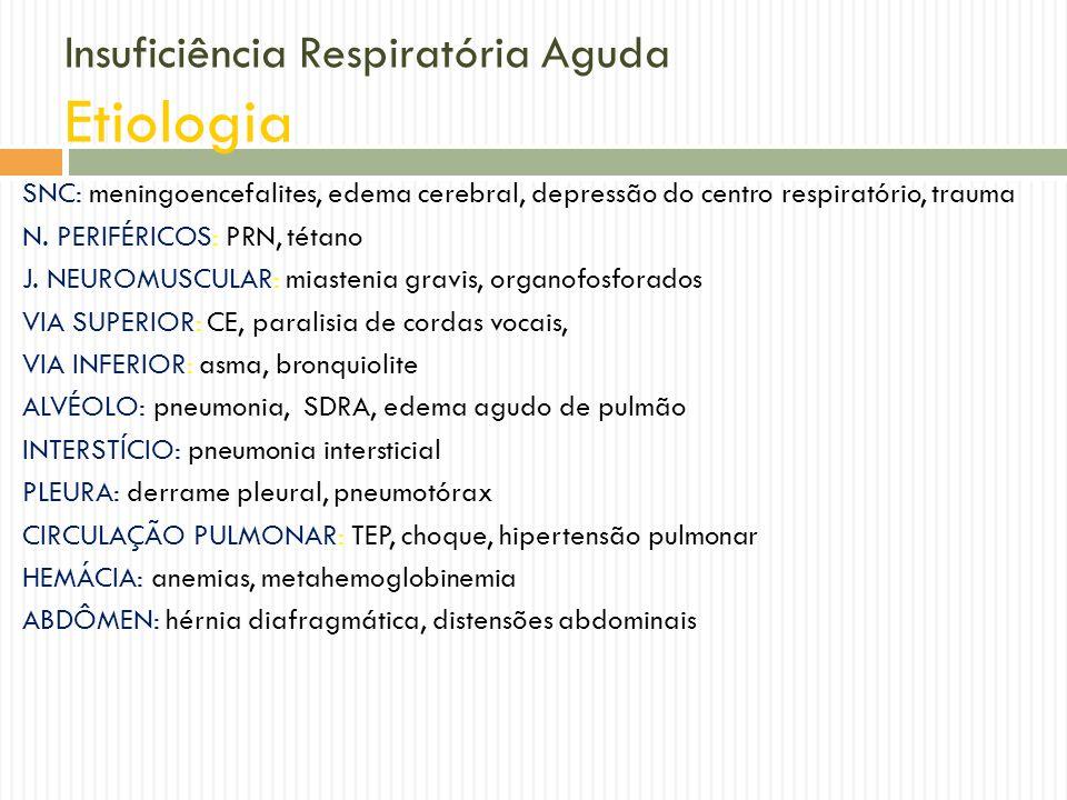 Insuficiência Respiratória Aguda Etiologia