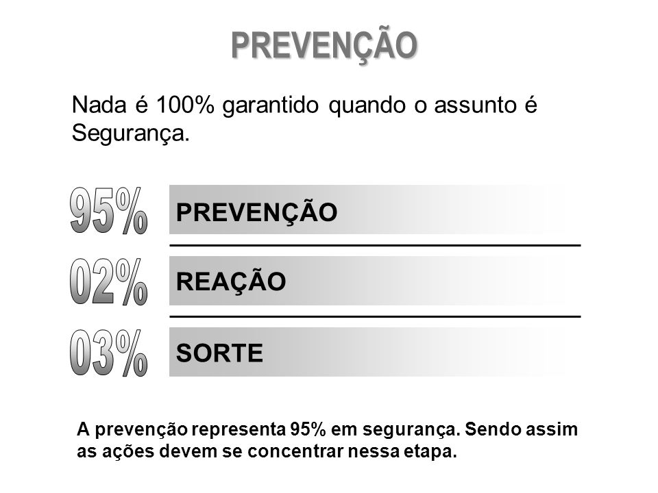 PREVENÇÃO 95% 02% 03% PREVENÇÃO REAÇÃO SORTE